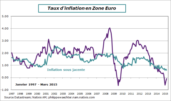 ZE-2015-mars-inflation