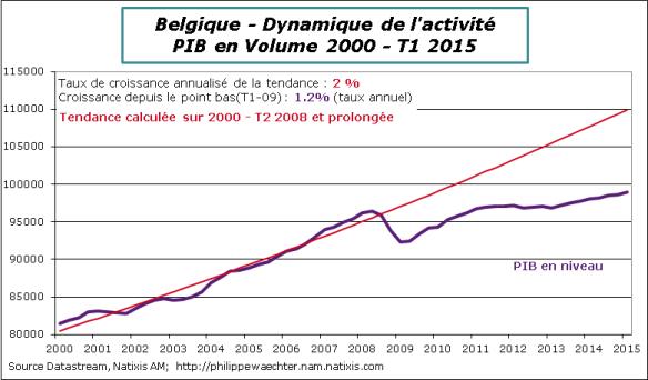 Belgique-2015-T1-PIB-Tendance