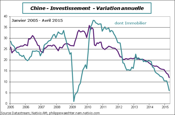 Chine-2015-avril-Investissement