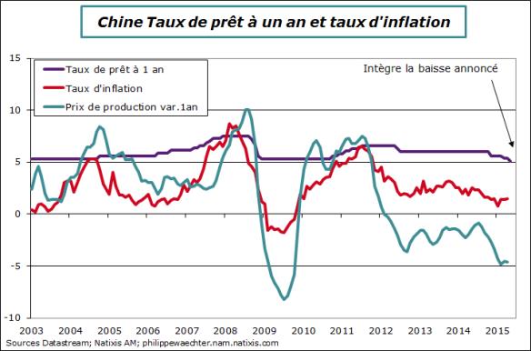 Chine-2015-mai-taux d'intéret