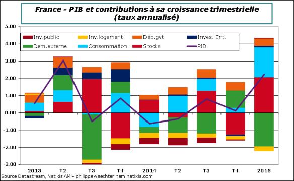 France-2015-T1-PIB-Contrib