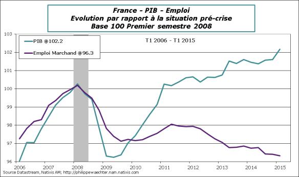 France-2015-T1-PIB-Emploi