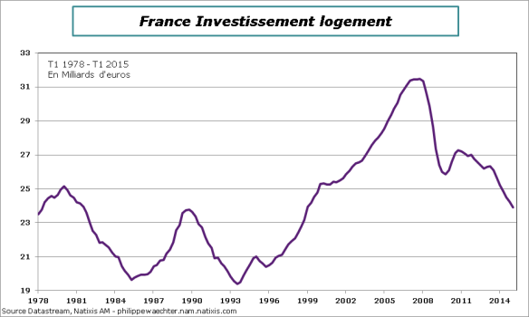 France-2015-T1-PIB-Inv-logement