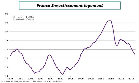 France-2015-T1-PIB-Inv-logement