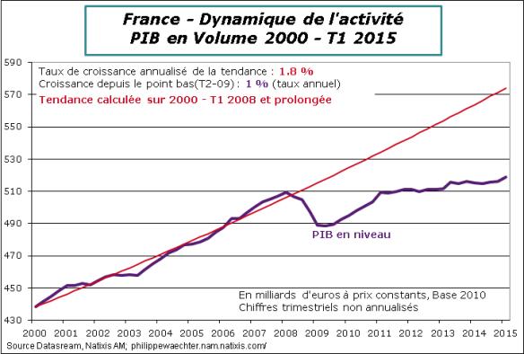 France-2015-T1-PIB-Tendance