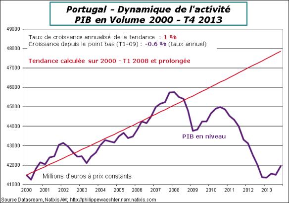Portugal-2015-T1-PIB-Tendance