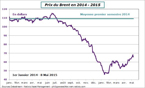 Prix-petrole-8mai-2015