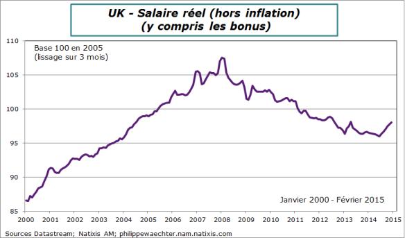 RU-2015-fevrier-salaire reel