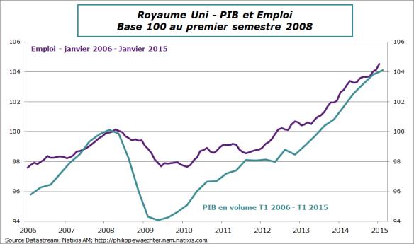 RU-2015-t1-PIB-Emploi