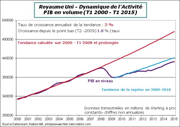 RU-2015-T1-PIB-Tendance