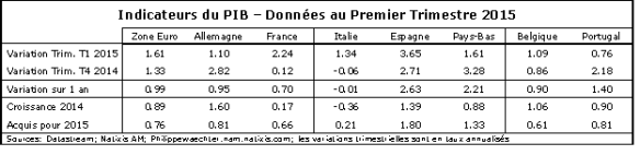 Tableau-PIB-T1-2015-ZE
