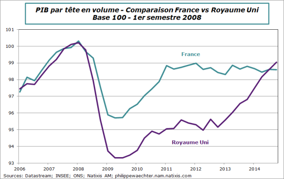UK-France-PIBpartete