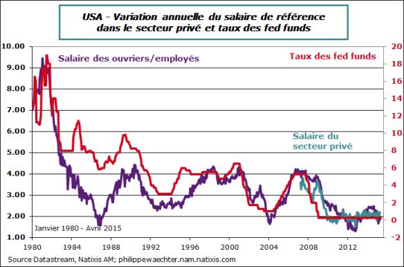 USA-2015-avril-salaire-Fedtarget