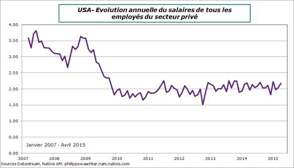 USA-2015-avril-salaire