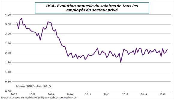 USA-2015-avril-salaire
