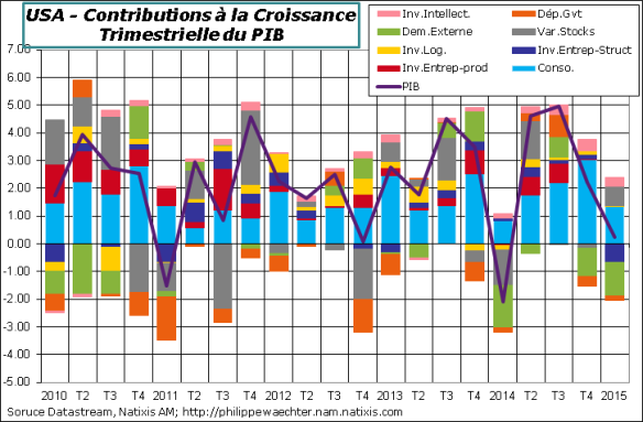 USA-2015-T1-PIB-Contrib