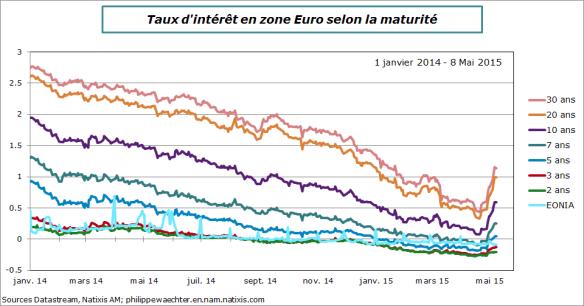 ZE-2015-Mai-8-Taux Intéret