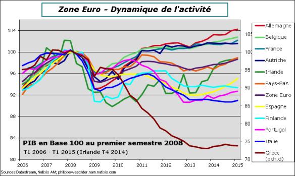 ZE-2015-T1-PIB-pays-niveau
