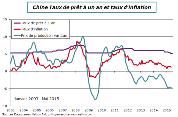 Chine-2015-mai-tauxinteret-inflation