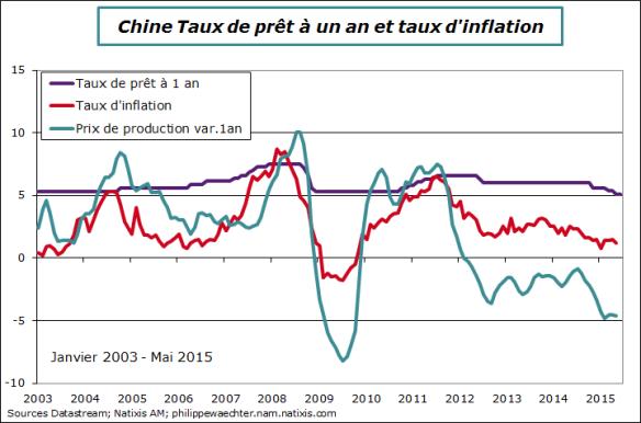 Chine-2015-mai-tauxinteret-inflation