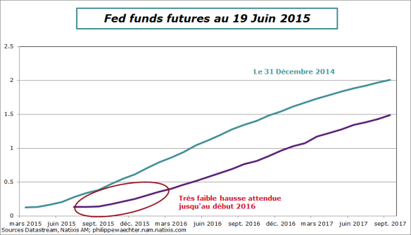 Fed-futures-19juin