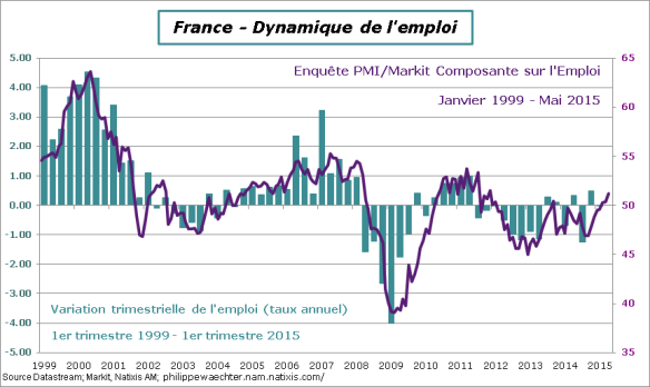 France-2015-Emploi-PMI-T1-Mai