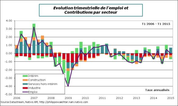 France-2015-T1-Emploi-Secteurs