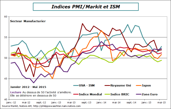 Manuf-ISM-PMI-Mai-2015