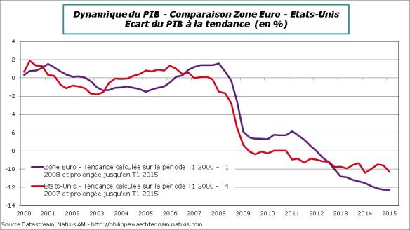 us-ze-ecarttrend-2000-2015T1