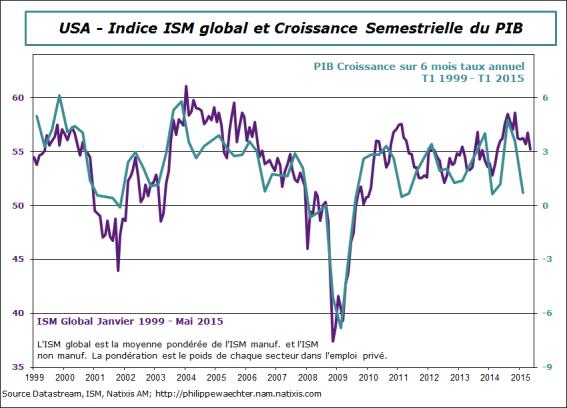 usa-2015-mai-ism-global