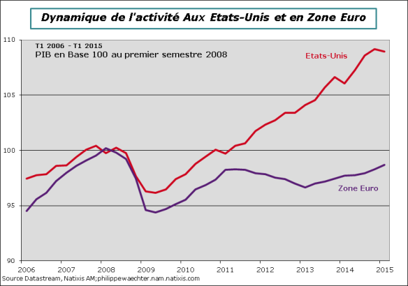 USA-ze-PIB-Comp-T12015