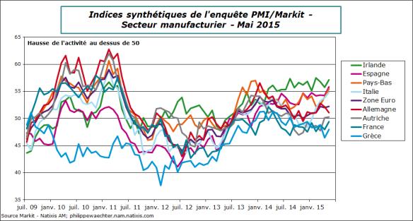 ZE-2015-Mai-PMI-Pays-Manuf