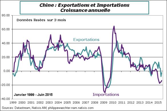 Chine-2015-Juin-Comex-ExpImp