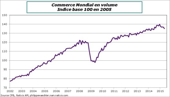 Commerce-Mondial-2015-Mai-Niveau