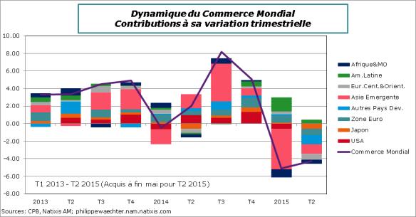 Monde-2015-Mai-Comm-Mondial-Contrib
