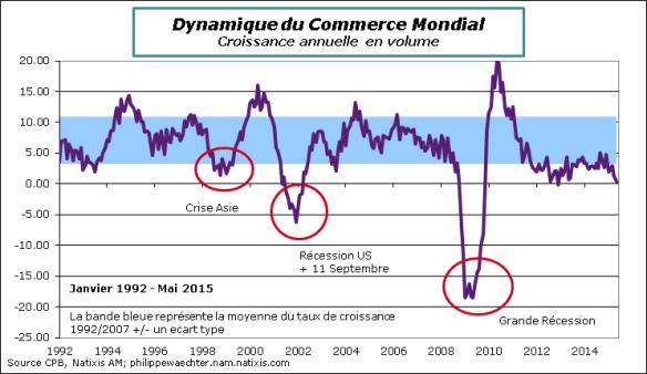 Monde-2015-Mai-CommerceMondial