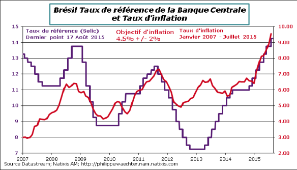 bresil-2015-Juillet-inflation-Selic