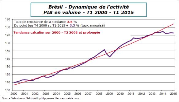 bresil-2015-t1-pib-tendance