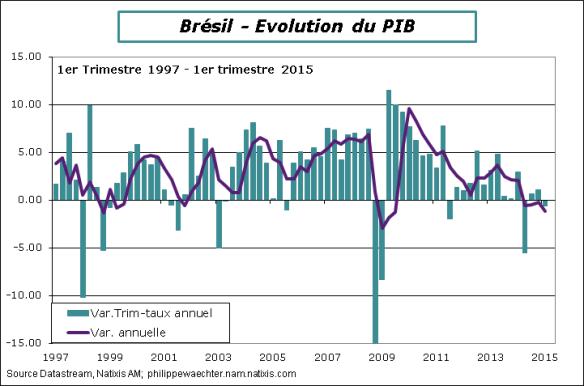 bresil-2015-T1-PIB