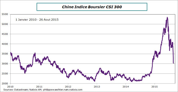 chine-equity