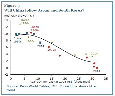 Chine-growthpath