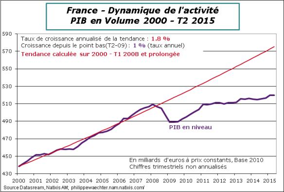France-1015-T2-PIB-tendance