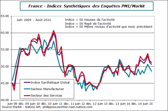 France-2015-aout-pmi-decomp