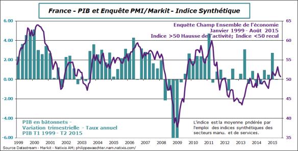 France-2015-aout-pmi-PIB