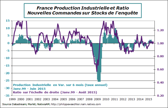 france-2015-aout-pmi-ratio