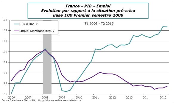 France-2015-T2-Emploi-PIB