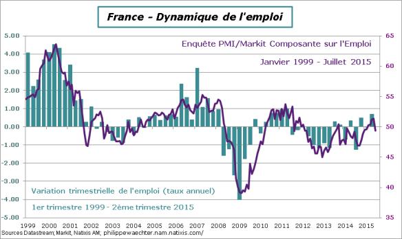 France-2015-T2-Emploi-PMI