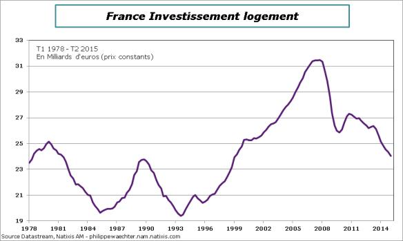 France-2015-T2-Inv-Logement