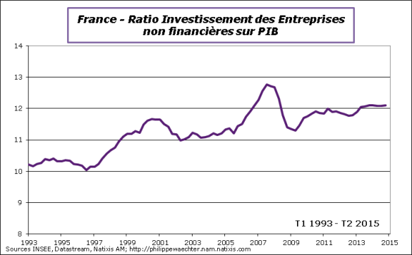 France-2015-T2-Invest-PIB