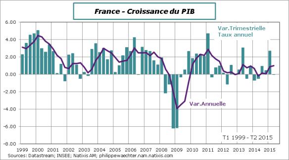 France-2015-T2-PIB-Croissance
